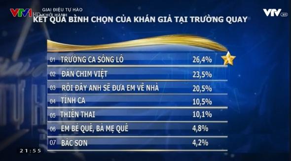 Trường ca sông Lô của nhạc sĩ Văn Cao đang tạm dẫn đầu với tỷ lệ bình chọn cao nhất từ khán giả trường quay.