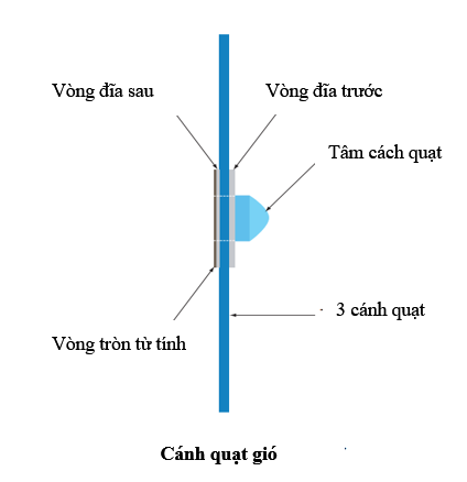 Cấu tạo cánh quạt gió sử dụng trong thi đấu tại Robocon 2016 (Nguồn: Robocon2016.vtv.vn)