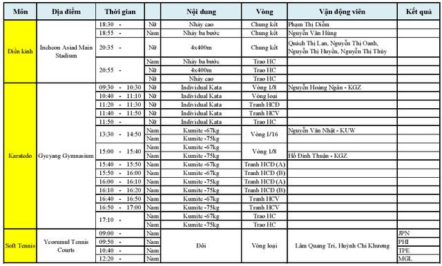 Lịch thi đấu của Điền kinh, Karatedo và Soft tennis