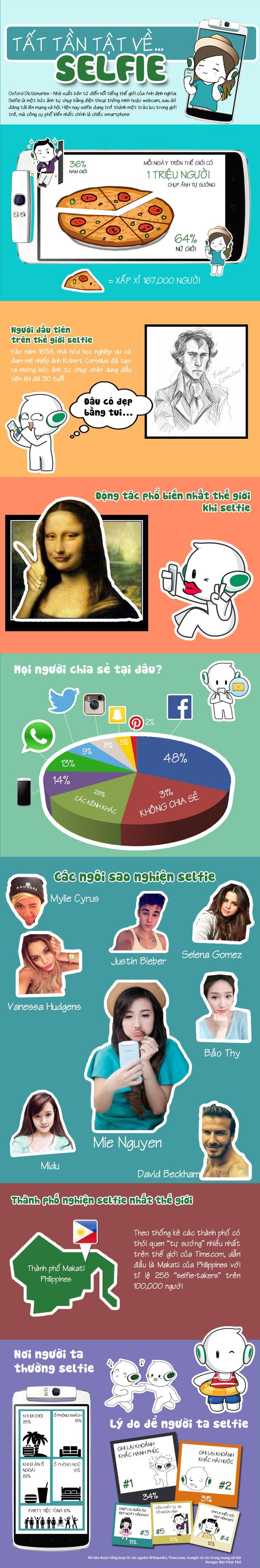 Selfie và những con số ấn tượng