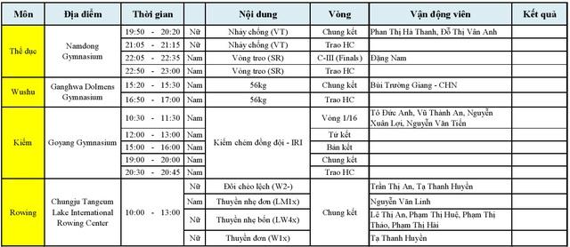 Lịch thi đấu của 4 bộ môn: Thể dục, Wushu, Kiếm và Rowing