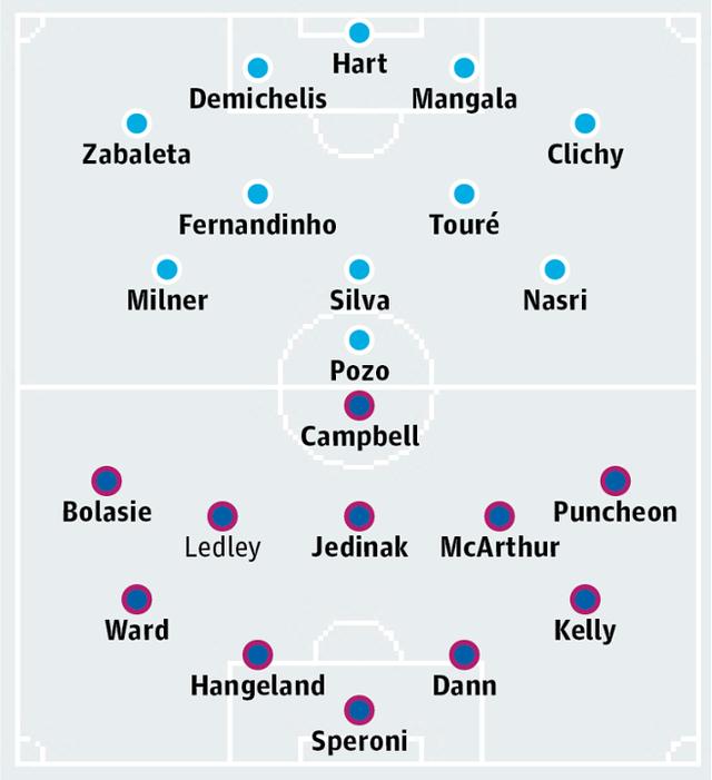 Đội hình dự kiến của Man City và Crystal Palace