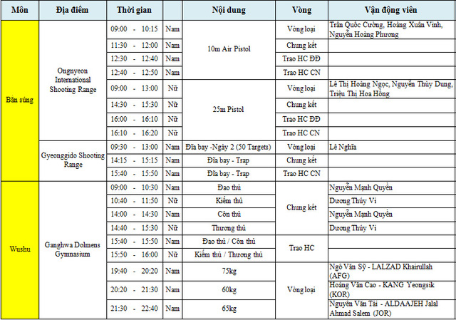 Lịch thi đấu của 2 bộ môn bắn súng và Wushu
