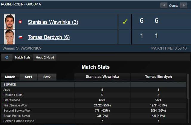 Stan Wawrinka tỏ ra quá mạnh so với Tomas Berdych