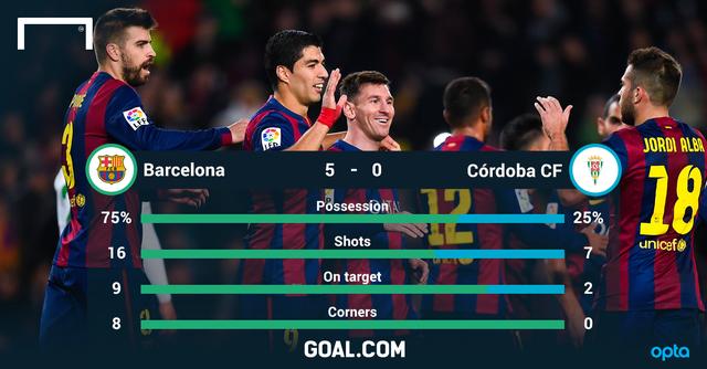 Barca đã có trận thắng thuyết phục trước Cordoba để khép lại năm 2014 đáng quên.