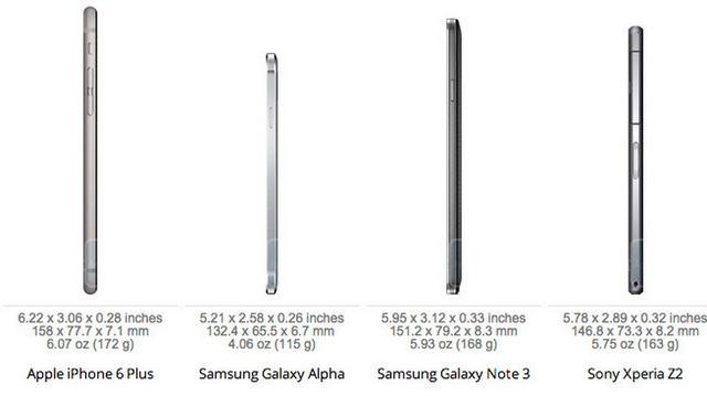 """Giống như """"người anh em"""", iPhone 6 Plus cũng chỉ đầu hàng trước Samsung Galaxy Alpha về độ mỏng"""