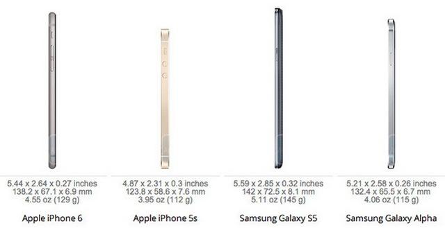 iPhone 6 chỉ thua Samsung Galaxy Alpha với chiều dày 6,7 mm