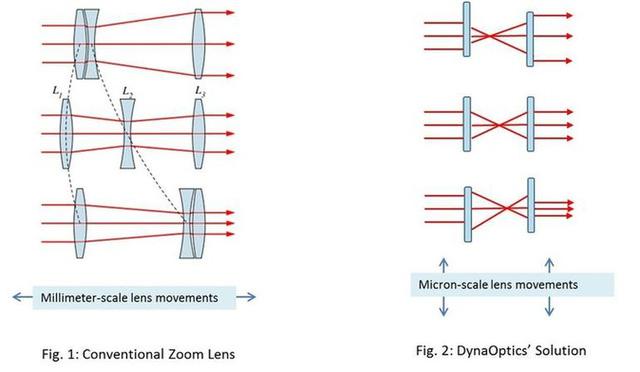 Hình ảnh minh họa quá trình zoom quang học theo cách thông thường (bên trái) và theo công nghệ mới của công ty DynaOptics (bên phải)