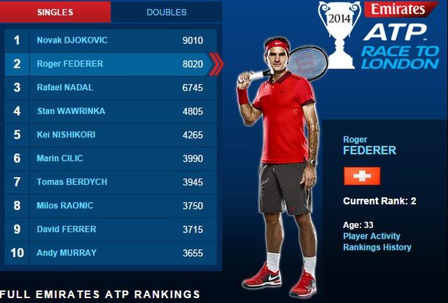 Bảng xếp hạng mới nhất của ATP
