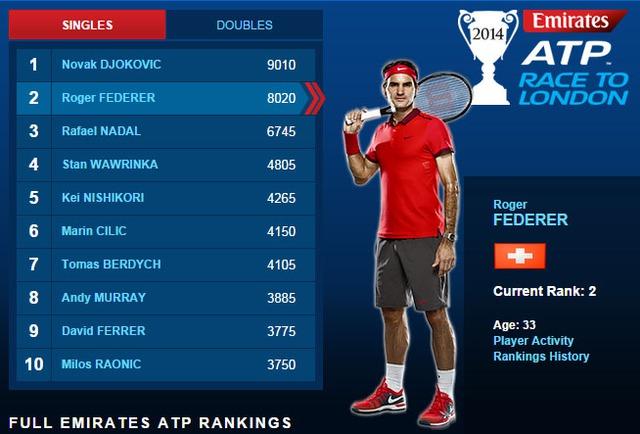 Federer chỉ còn cách vị trí số 1 của Djokovic đúng 500 điểm
