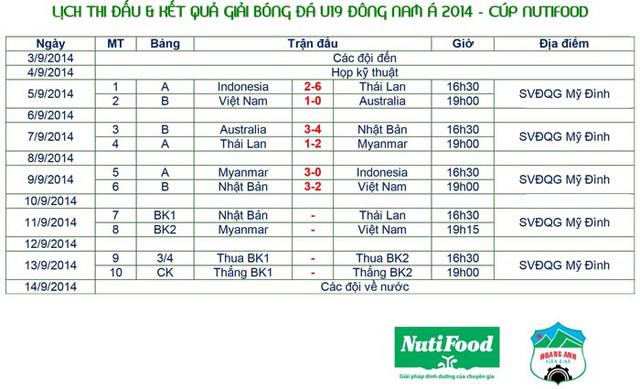 Lịch thi đấu mới của giải U19 Đông Nam Á