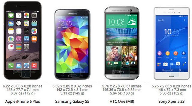 Trong khi đó, iPhone 6 Plus có kích thước vượt trội hơn hẳn so với Samsung Galaxy S5, HTC One (M8) và Sony Xperia Z3