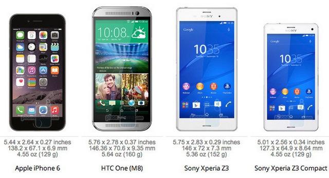 So với HTC One (M8) và Sony Xperia Z3, iPhone 6 có phần gọn gang hơn