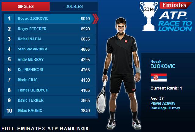 Djokovic chỉ còn hơn Federer 490 điểm