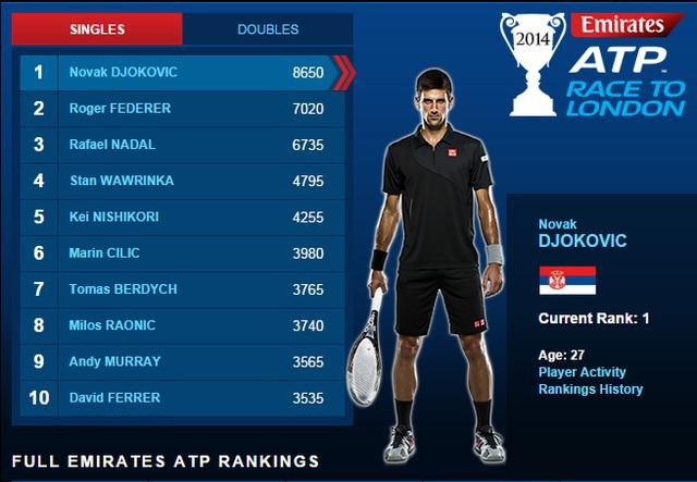 Bảng xếp hạng mới nhất của Emirates ATP Rankings