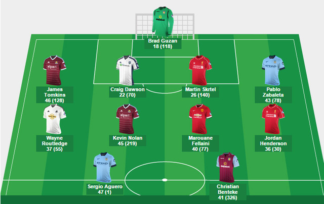 Đội hình tiêu biểu vòng 14 Premier League