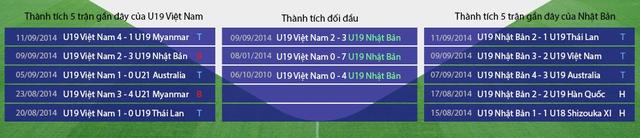 U19 Nhật Bản đang vượt trội hơn U19 Việt Nam về thành tích đối đầu. (Ảnh: Zing)