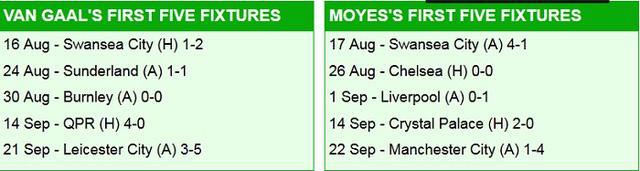 Tờ Daily Mail phân tích thành tích của HLV Van Gaal (trái) và Moyes sau 5 vòng đầu tiên ở EPL.