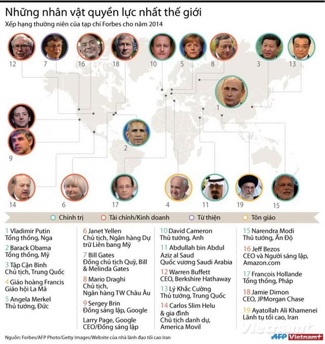 Danh sách các nhân vật quyền lực nhất thế giới 2014 (ảnh: Vietnamplus)