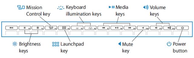 Phím Fn kết hợp với các phím chức năng khác để điều chỉnh một số tính năng của Laptop