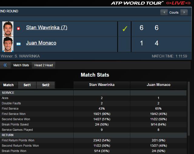 Thông số trận đấu giữa Stan Wawrinka và Juan Monaco