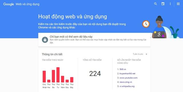 Trang quản lý hoạt động web và ứng dụng của người dùng