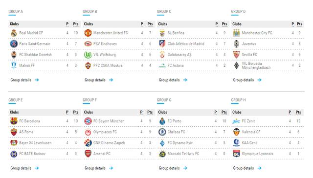 Cục diện 8 bảng đấu sau lượt trận thứ 4 vòng bảng Champions League