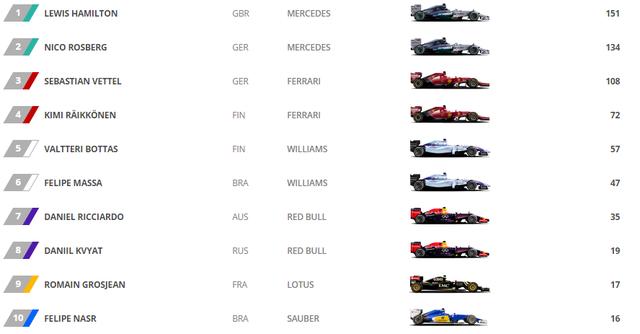 BXH 10 tay đua dẫn đầu sau 7 chặng đua tại mùa giải F1 2015