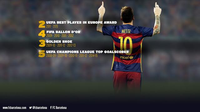 Bảng Vàng thành tích của Messi
