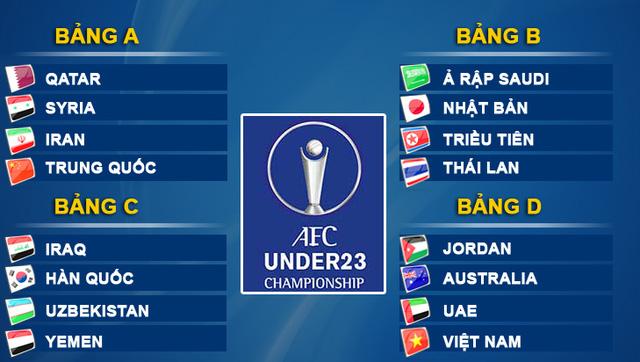 4 bảng đấu tại VCK U23 châu Á.