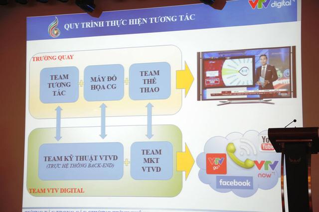Mô hình tương tác của VTV Digital trong các chương trình thể thao