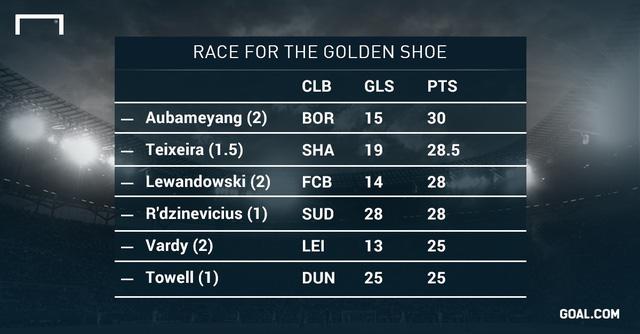 Top 5 tay săn bàn dẫn đầu cuộc đua Chiếc giày vàng châu Âu 2015/16