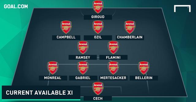 Đội hình tốt nhất của Arsenal ở thời điểm này