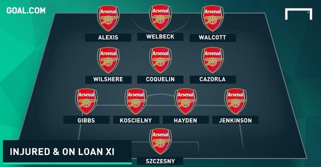 Đội hình chấn thương và cho mượn của Arsenal