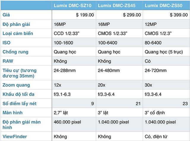 Bảng thông số kỹ thuật và giá thành của bộ 3 máy ảnh Compact mới từ Panasonic (Nguồn: Tinhte.vn)