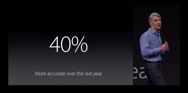 Độ chính xác của Siri được tăng thêm 40%