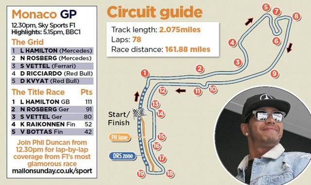 Với tính chất nhỏ, hẹp của đường đua Monte Carlo, Lewis Hamilton có cơ hội lớn giành chức vô địch chặng lần thứ 4