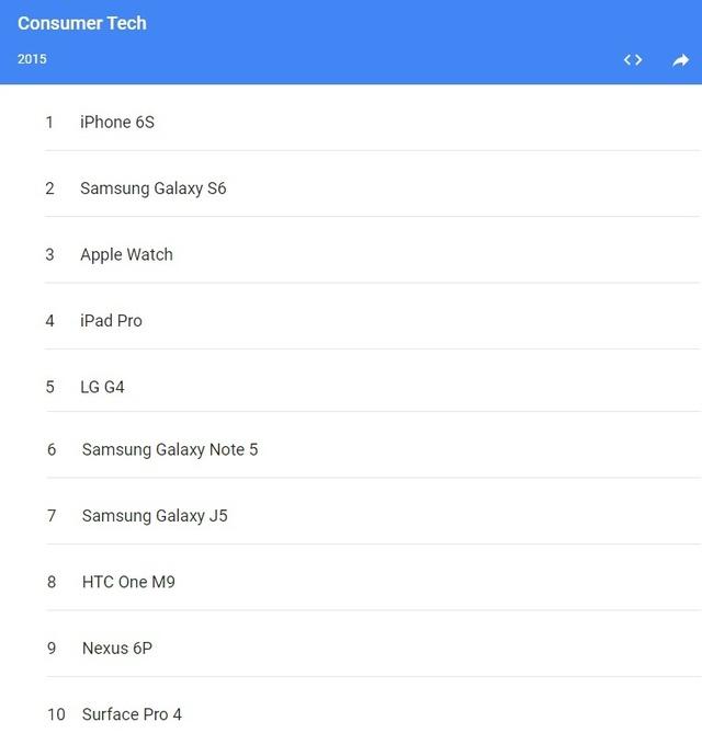 Danh sách 10 sản phẩm tiêu dùng công nghệ được tìm kiếm nhiều nhất trên Google trong năm 2015