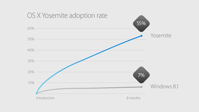 So sánh lượng người sử dụng và nâng cấp hệ điều hành Yosemite và hệ điều hành Windows 8.1