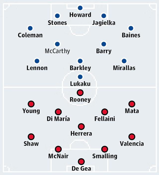 Đội hình dự kiến của Everton và Man Utd