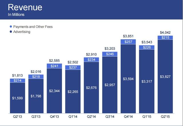 Doanh thu của Facebook so sánh qua các thời kỳ