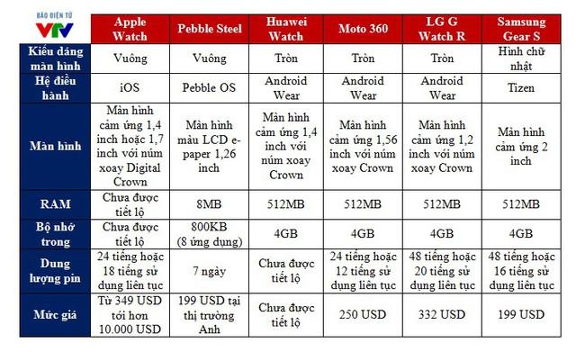 Bảng so sánh các smartwatch nổi tiếng hiện nay