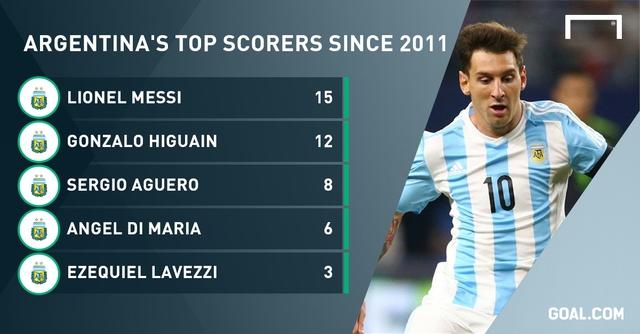 Các chân sút hàng đầu của Argentina