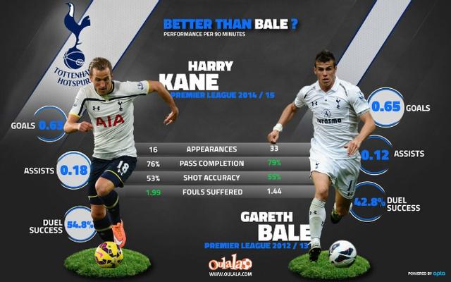 Harry Kane sẽ theo chân Gareth Bale  để đến với Real Madrid