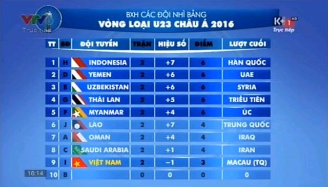 Tình hình thứ tự các đội nhì bảng và đối thủ sẽ gặp ở lượt trận thứ ba vòng bảng U23 châu Á.