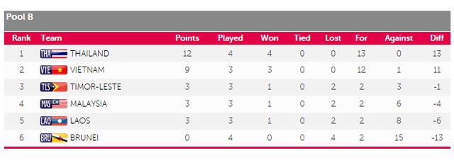 BXH bảng B môn bóng đá nam SEA Games 28 tính đến thời điểm hiện tại