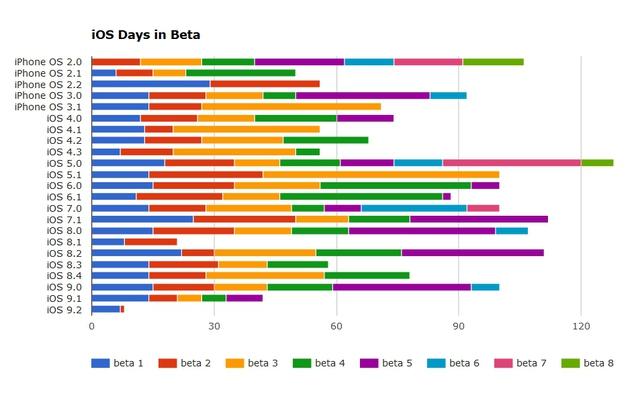Biểu đồ thời gian phát hành các phiên bản nâng cấp thử nghiệm của hệ điều hành iOS do Thinkybits công bố