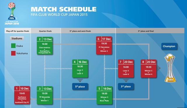 Chương trình thi đấu FIFA Club World Cup 2015