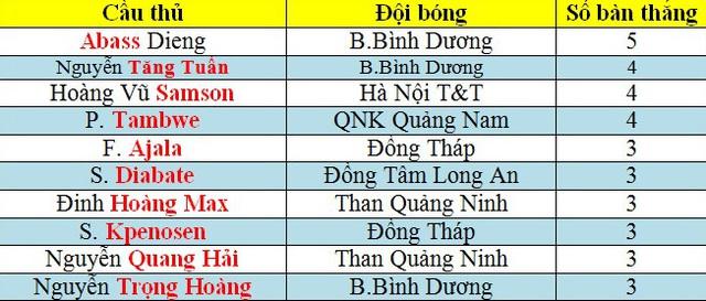 Top 10 chân sút tốt nhất V-League 2015 ở thời điểm hiện tại