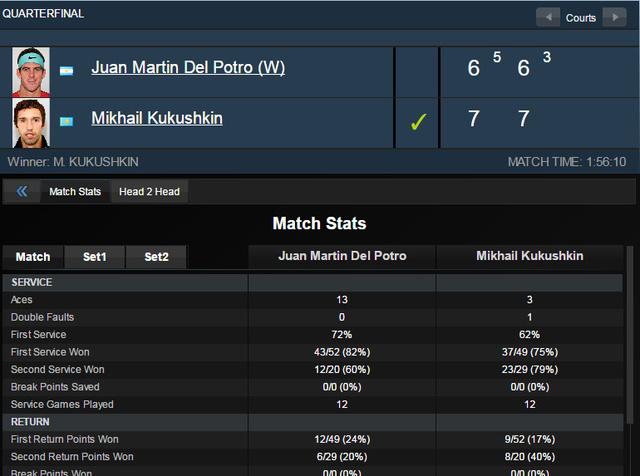 Thông số trận đấu giữa Del Potro và Mikhail Kukushkin